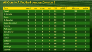 league division 2 table 2017